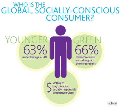 socially-conscious-consumer